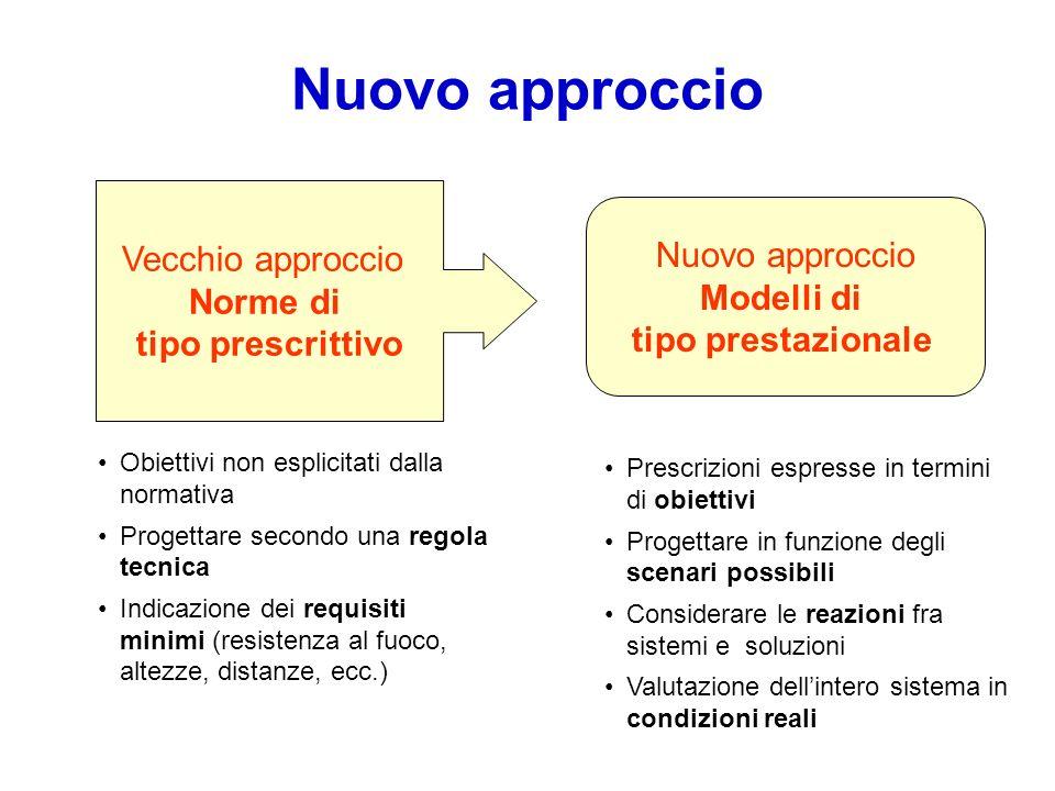 Nuovo approccio Vecchio approccio Nuovo approccio Norme di Modelli di