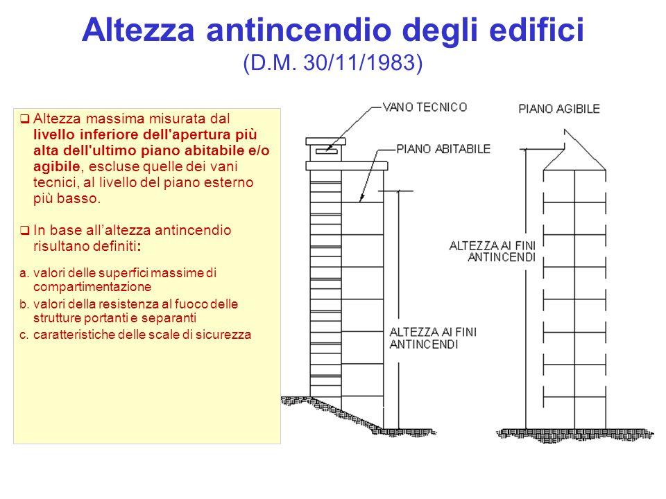 Altezza antincendio degli edifici (D.M. 30/11/1983)