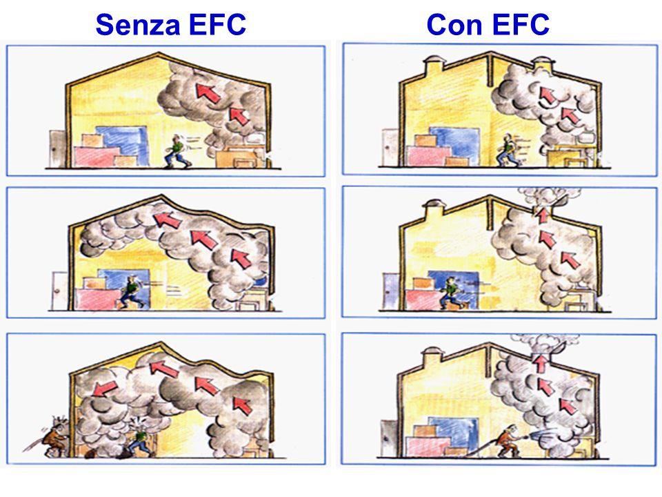 Senza EFC Con EFC