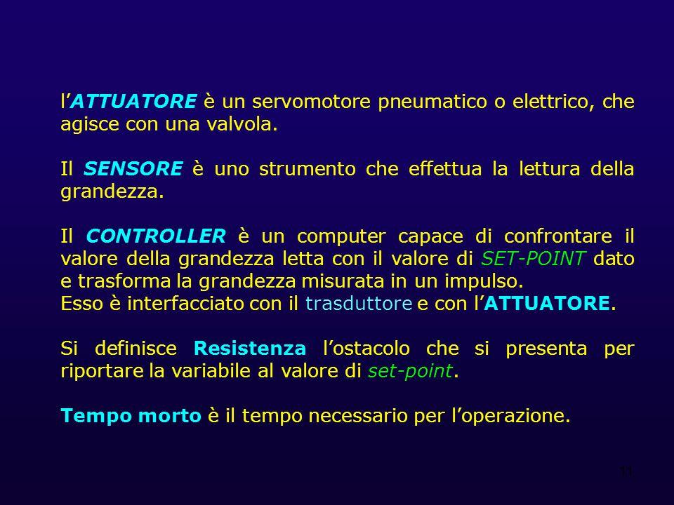 l'ATTUATORE è un servomotore pneumatico o elettrico, che agisce con una valvola.