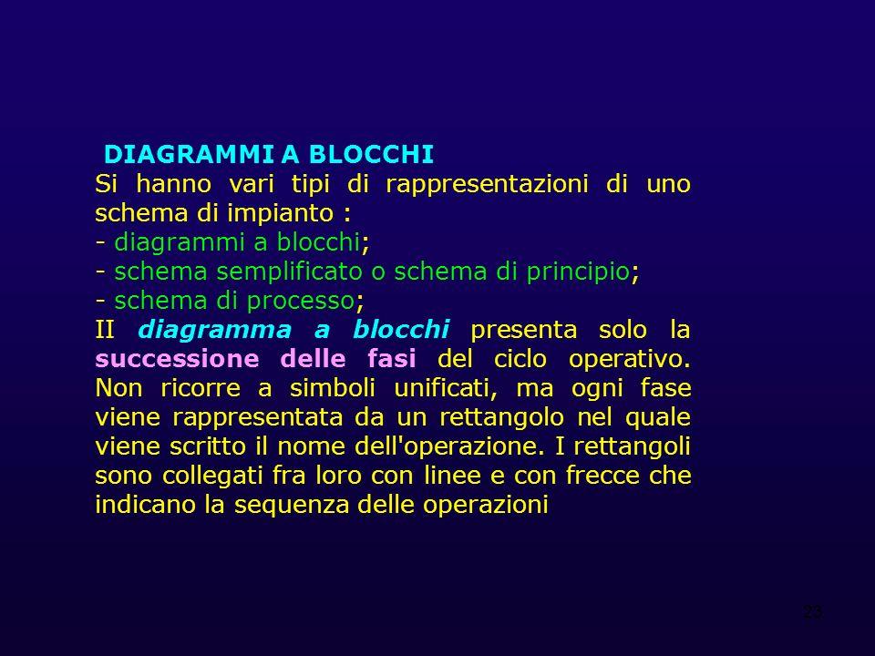 DIAGRAMMI A BLOCCHI Si hanno vari tipi di rappresentazioni di uno schema di impianto : - diagrammi a blocchi;
