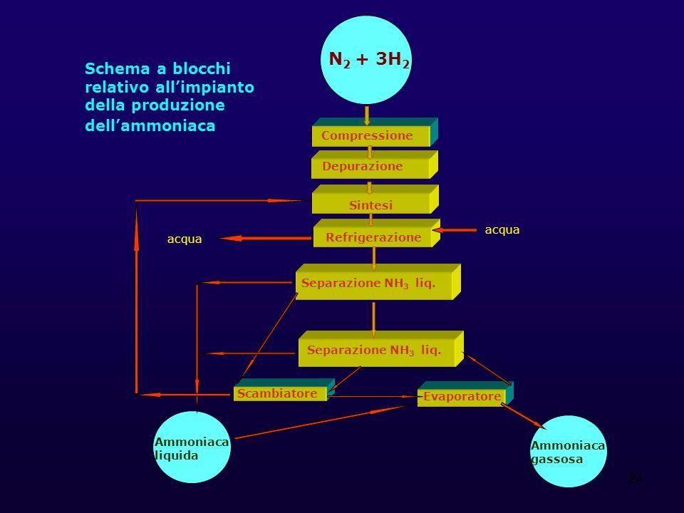 N2 + 3H2 Schema a blocchi relativo all'impianto della produzione dell'ammoniaca. Compressione. Depurazione.