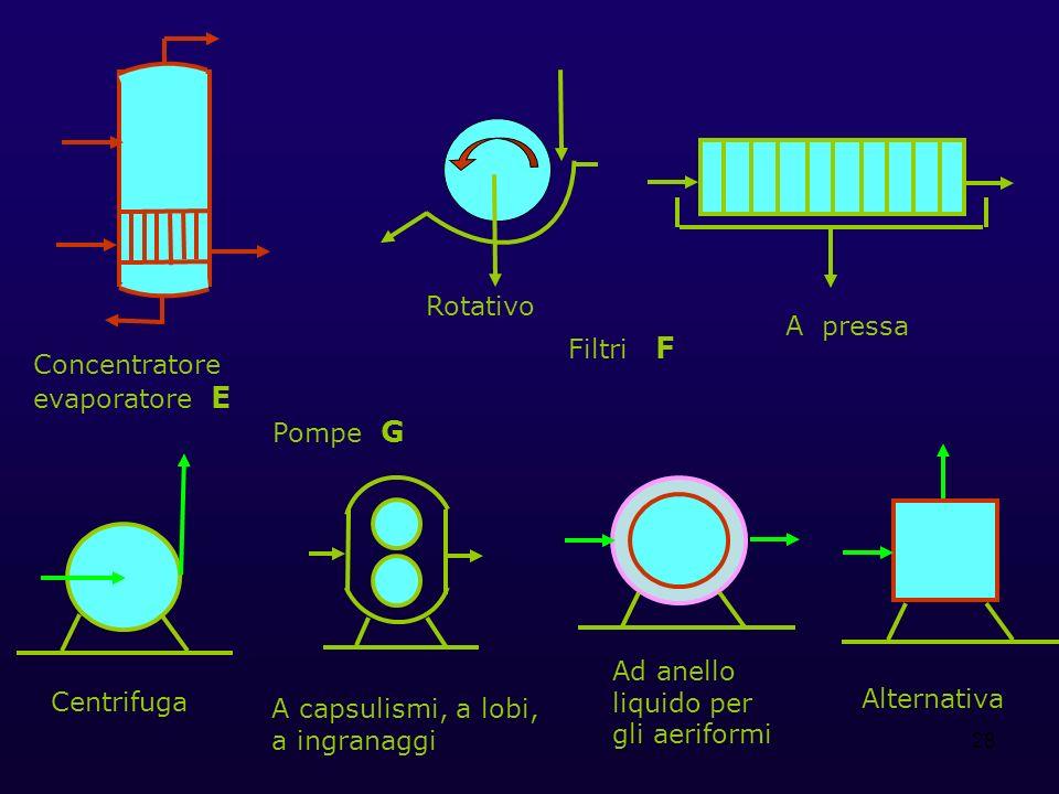 Rotativo A pressa. Filtri F. Concentratore evaporatore E. Pompe G. Ad anello liquido per gli aeriformi.