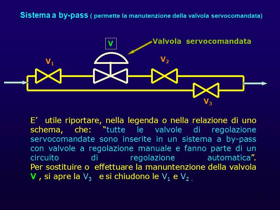Sistema a by-pass ( permette la manutenzione della valvola servocomandata)