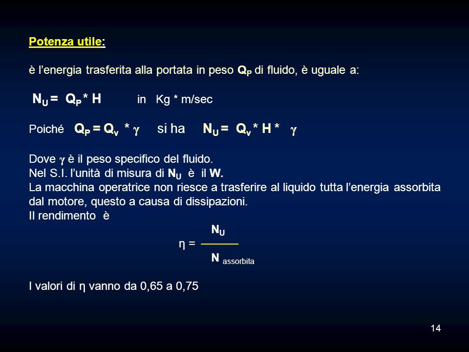 Potenza utile: è l'energia trasferita alla portata in peso QP di fluido, è uguale a: NU = QP * H in Kg * m/sec.