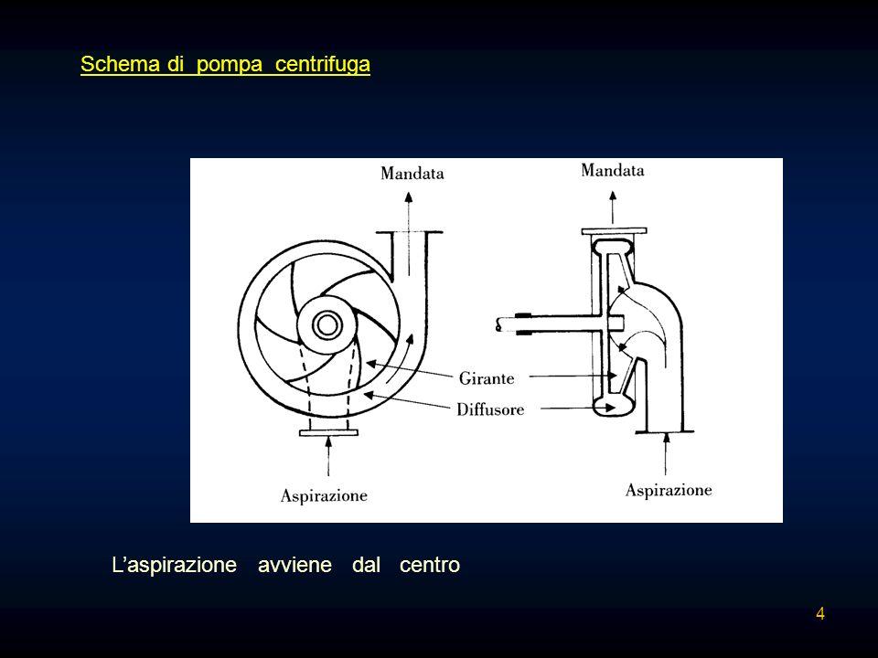 Schema di pompa centrifuga