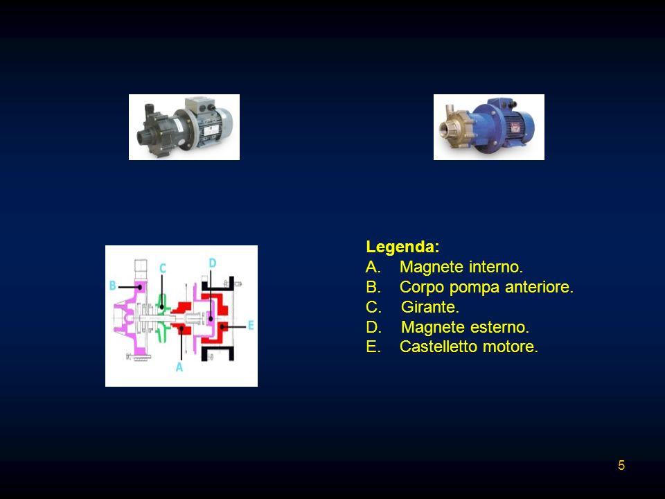 Legenda: A. Magnete interno. B. Corpo pompa anteriore. C. Girante. D. Magnete esterno.