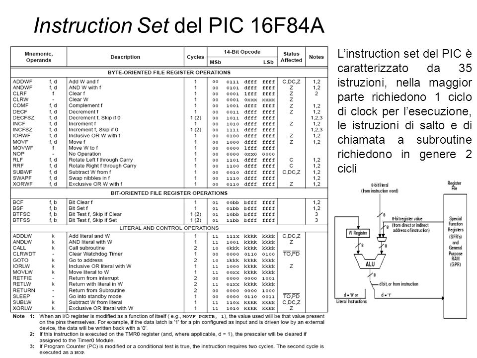 Instruction Set del PIC 16F84A