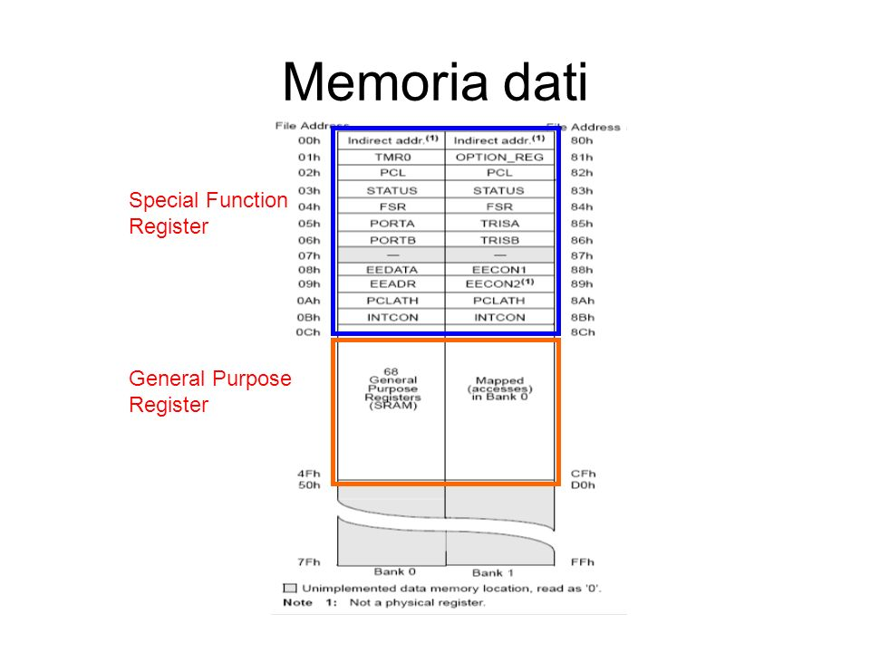 Memoria dati Special Function Register General Purpose Register