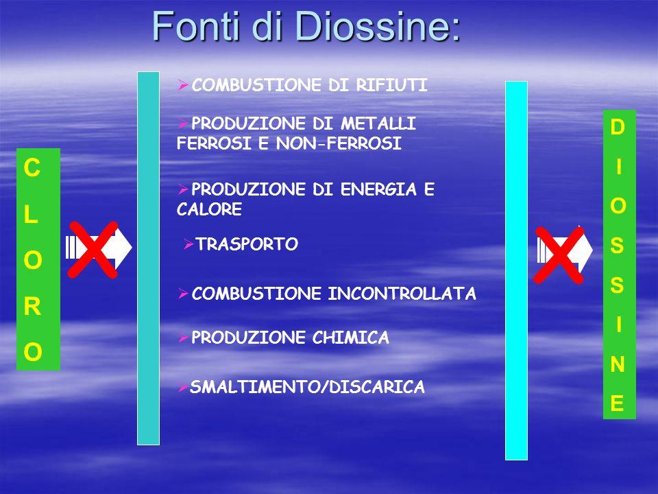 X X Fonti di Diossine: C L O R D I O S N E COMBUSTIONE DI RIFIUTI