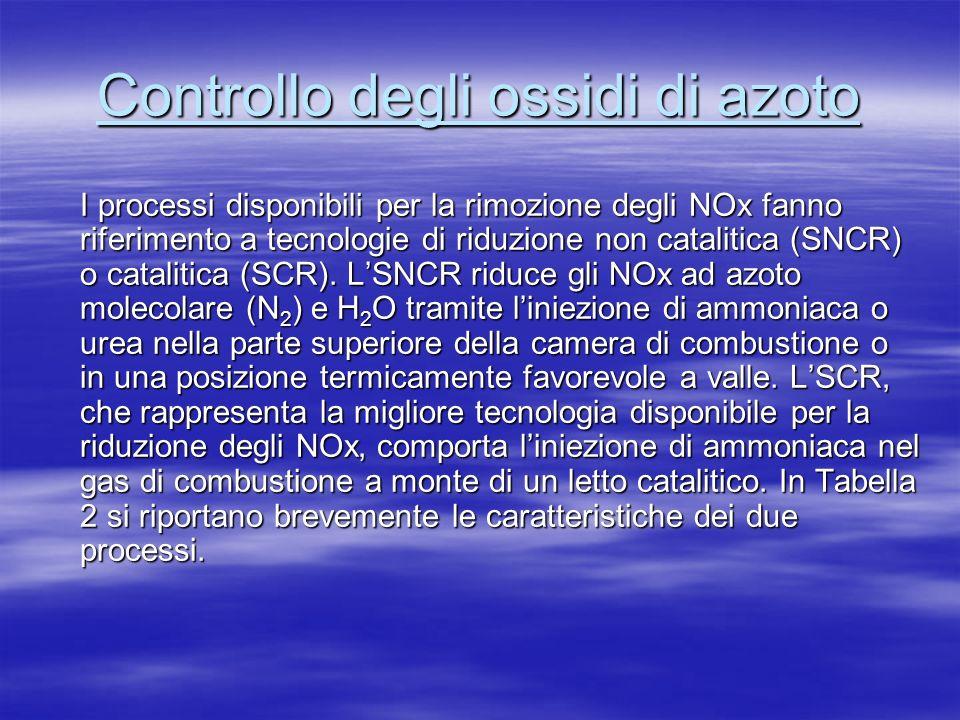 Controllo degli ossidi di azoto