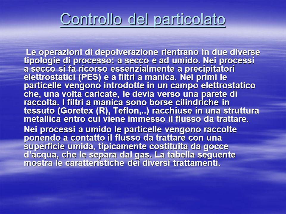 Controllo del particolato