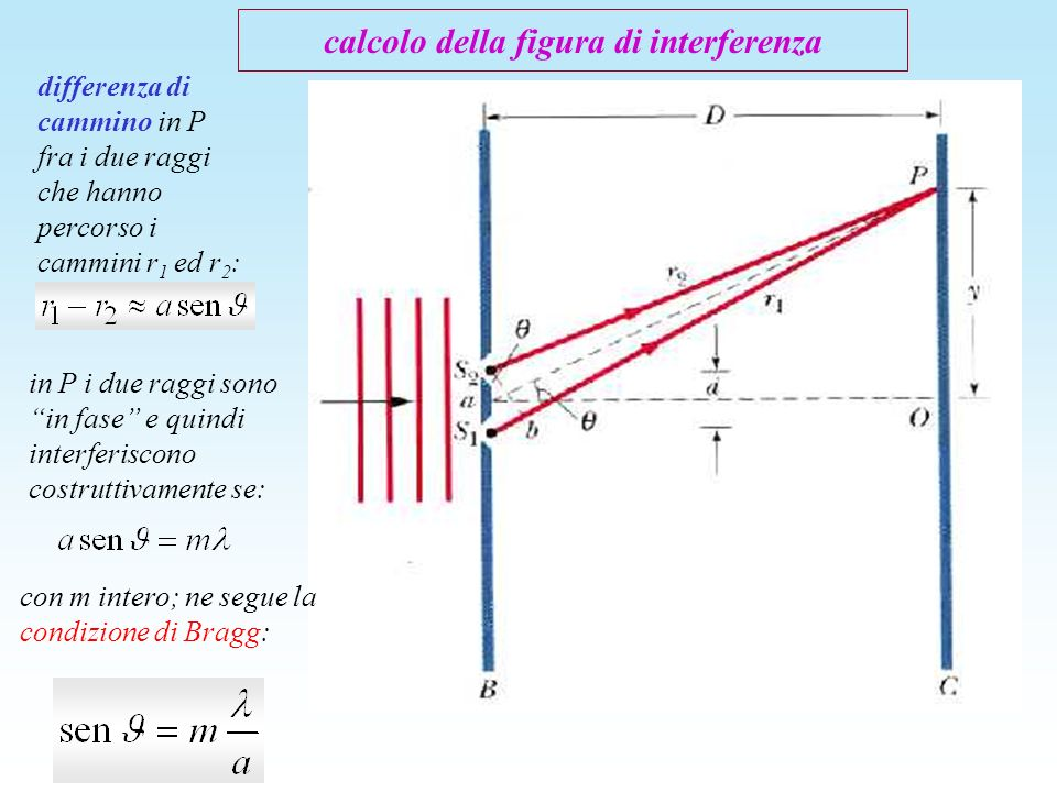 calcolo della figura di interferenza