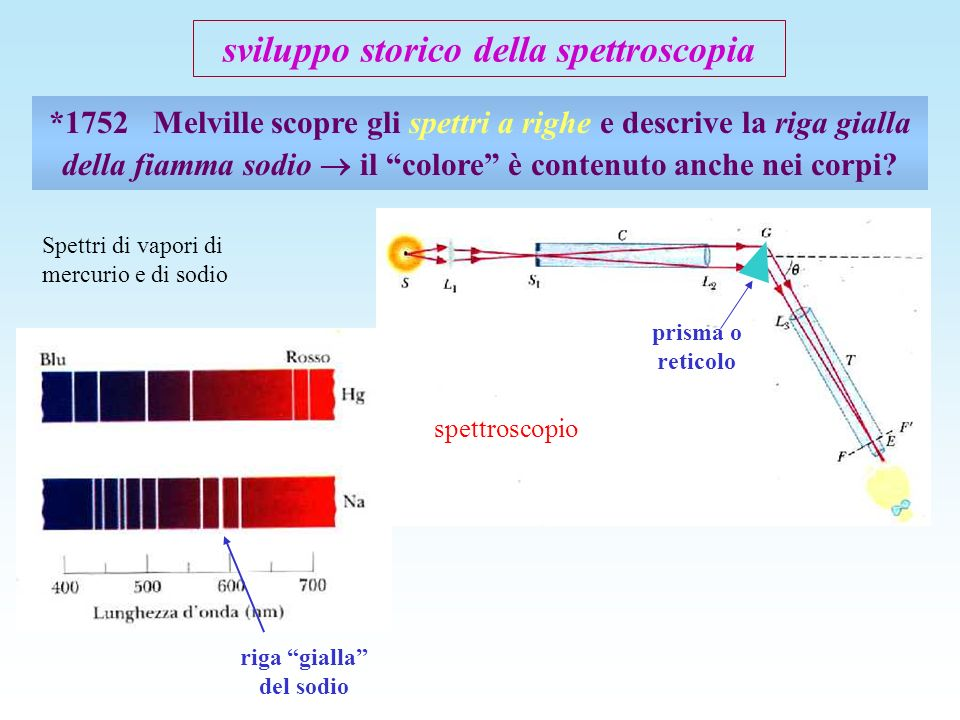 sviluppo storico della spettroscopia