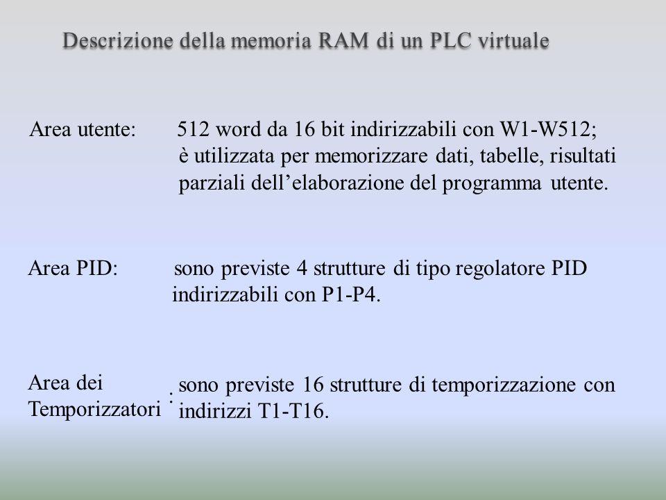 Descrizione della memoria RAM di un PLC virtuale