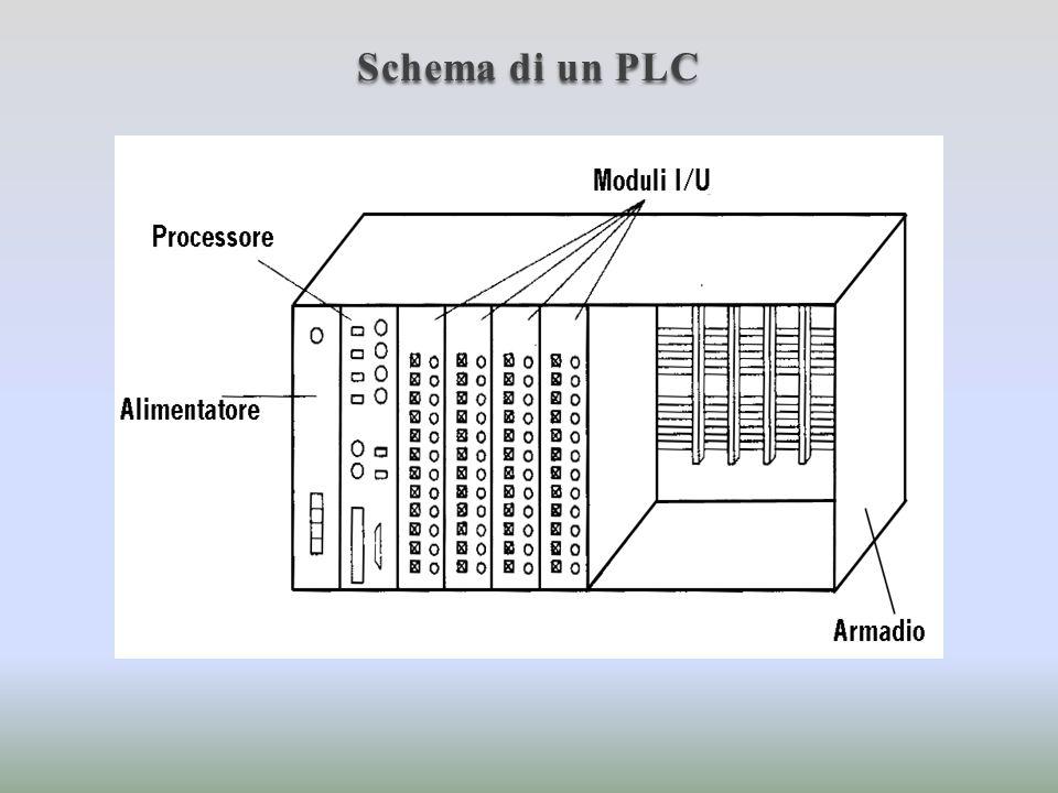 Schema di un PLC