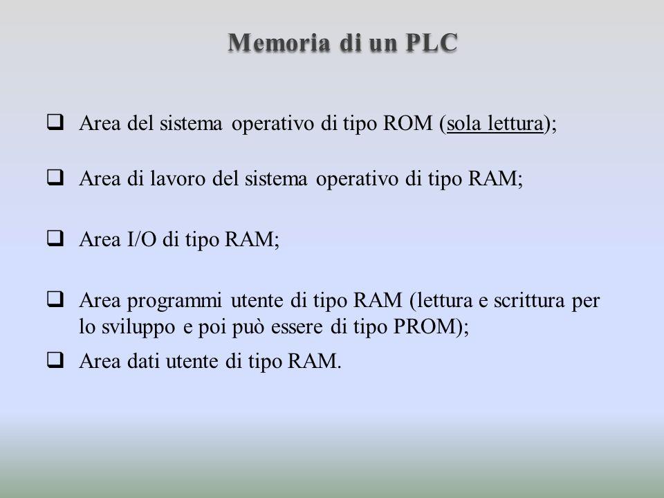 Memoria di un PLC Area del sistema operativo di tipo ROM (sola lettura); Area di lavoro del sistema operativo di tipo RAM;