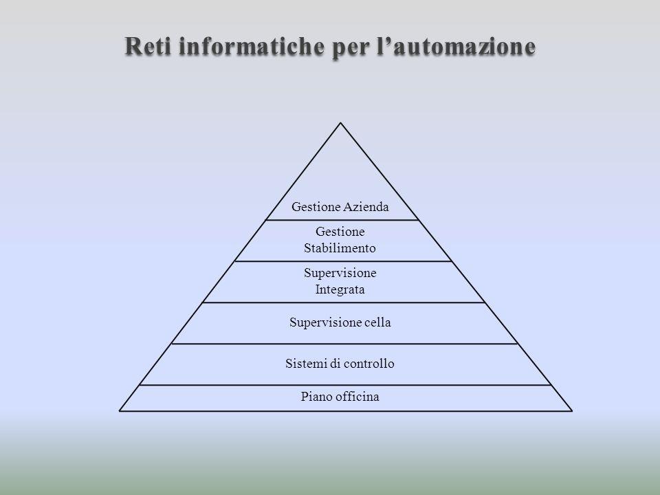 Reti informatiche per l'automazione
