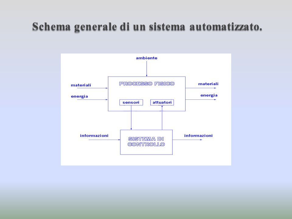 Schema generale di un sistema automatizzato.