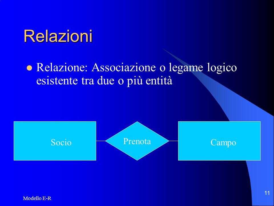 RelazioniRelazione: Associazione o legame logico esistente tra due o più entità. Socio. Prenota. Campo.