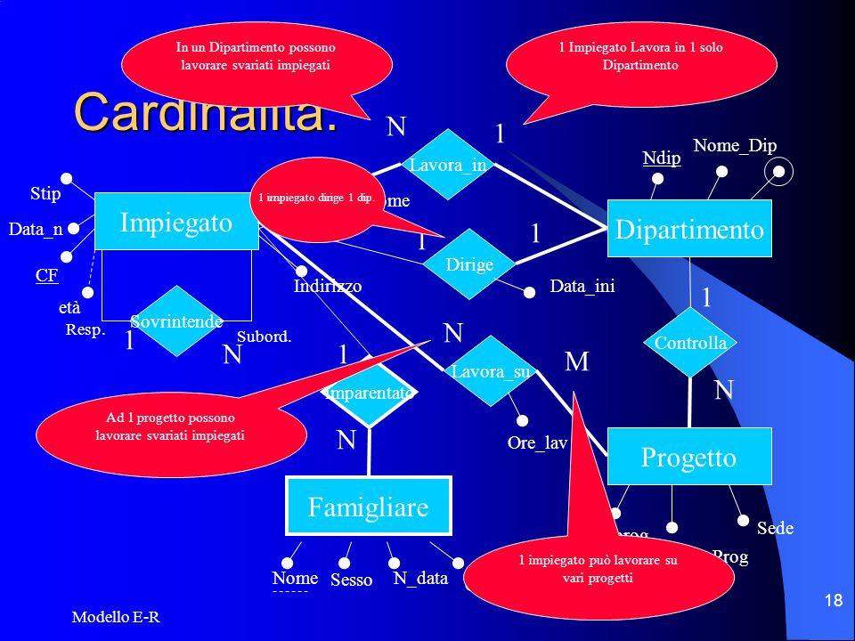 Cardinalità: Impiegato Dipartimento 1 N M Progetto Famigliare CF