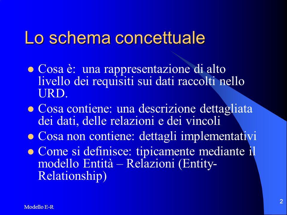 Lo schema concettuale Cosa è: una rappresentazione di alto livello dei requisiti sui dati raccolti nello URD.