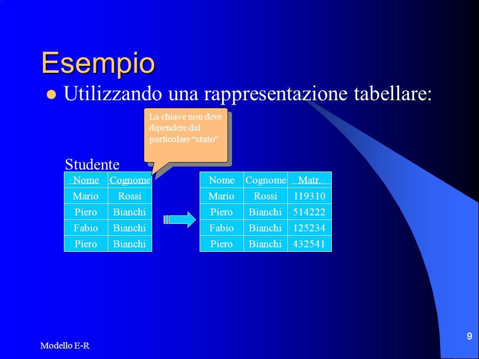 Esempio Utilizzando una rappresentazione tabellare: Studente Nome
