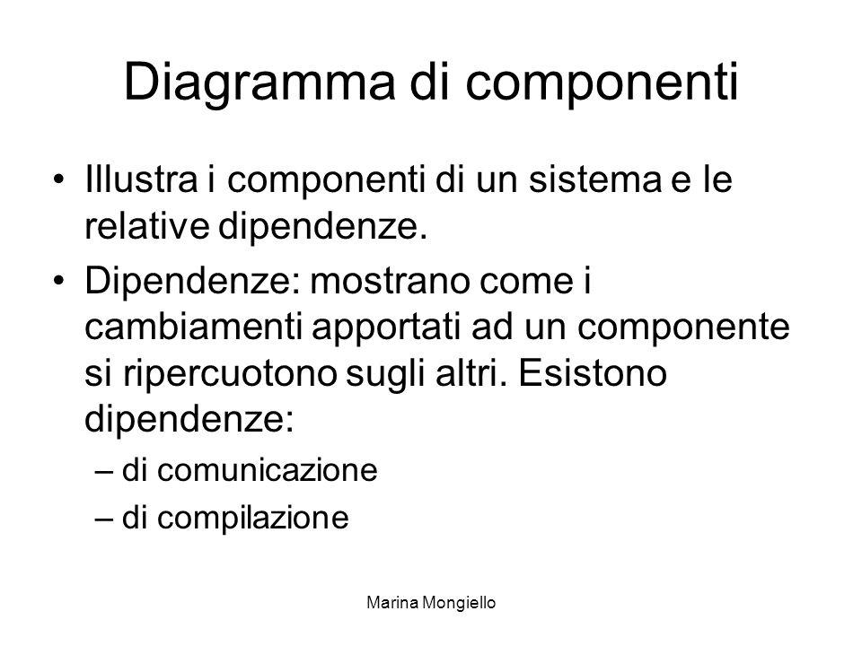 Diagramma di componenti