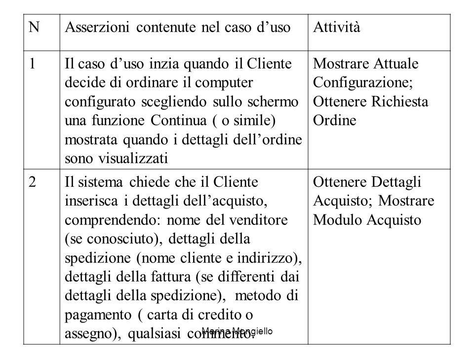 Asserzioni contenute nel caso d'uso Attività 1