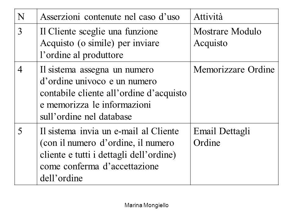 Asserzioni contenute nel caso d'uso Attività 3