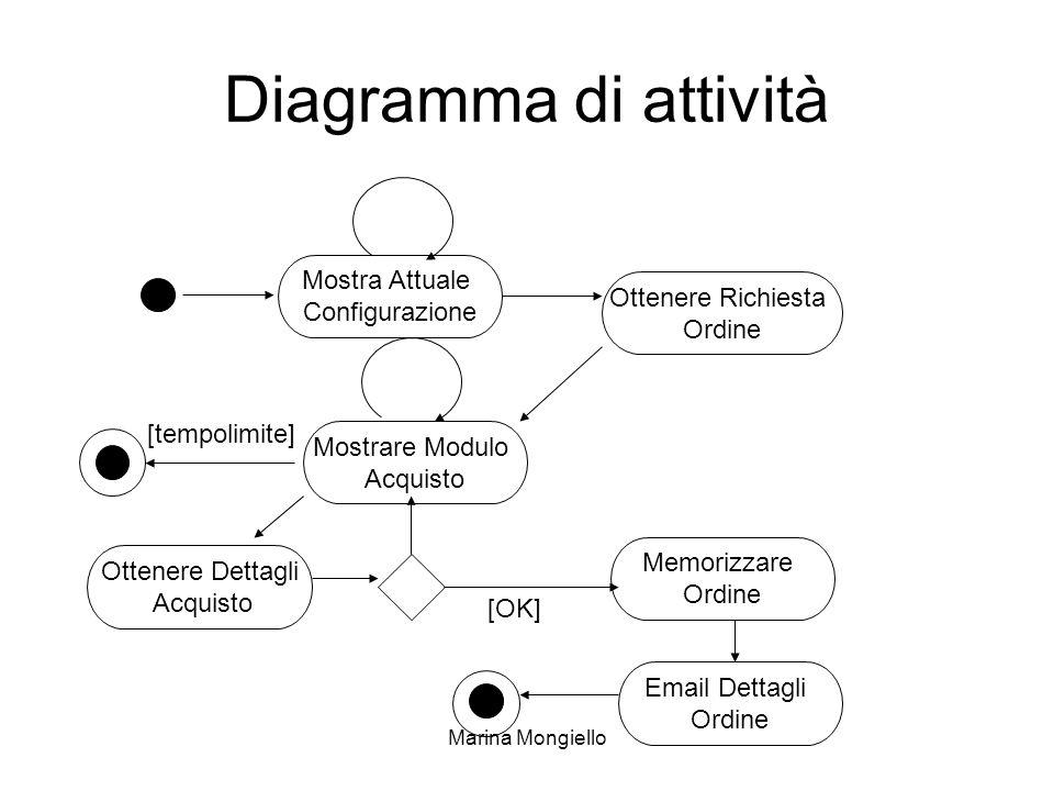 Diagramma di attività Mostra Attuale Configurazione Ottenere Richiesta