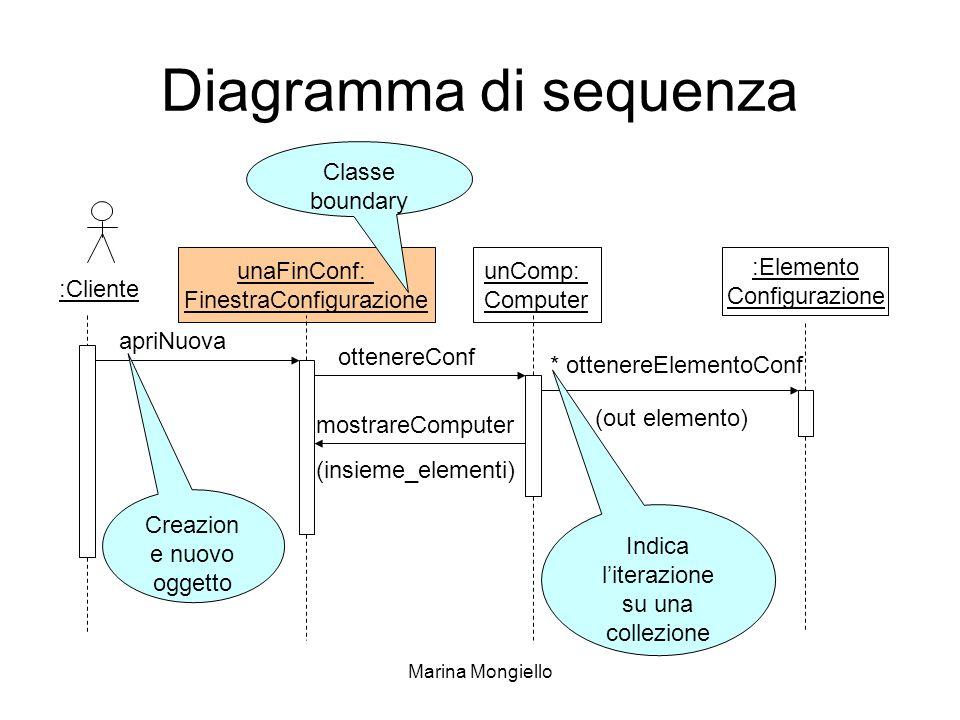 Diagramma di sequenza Classe boundary unaFinConf: