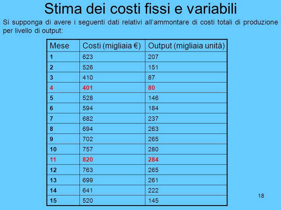 Stima dei costi fissi e variabili