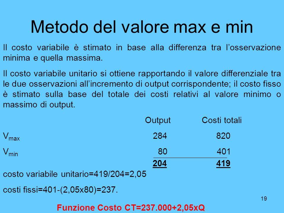 Metodo del valore max e min