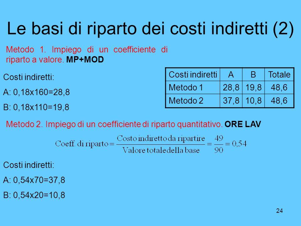 Le basi di riparto dei costi indiretti (2)