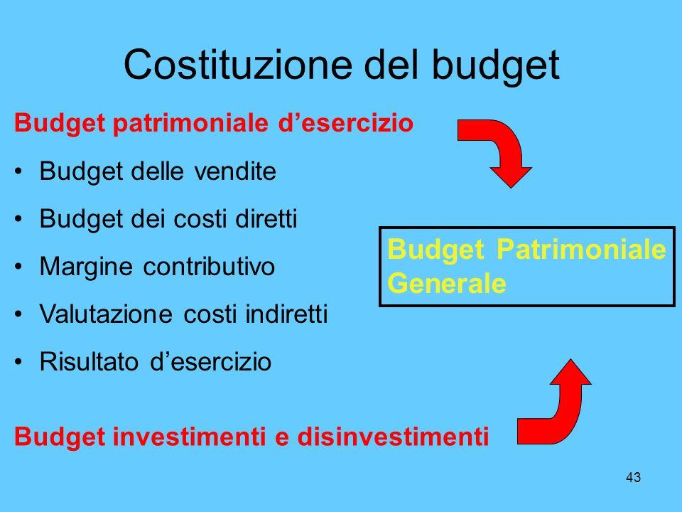 Costituzione del budget