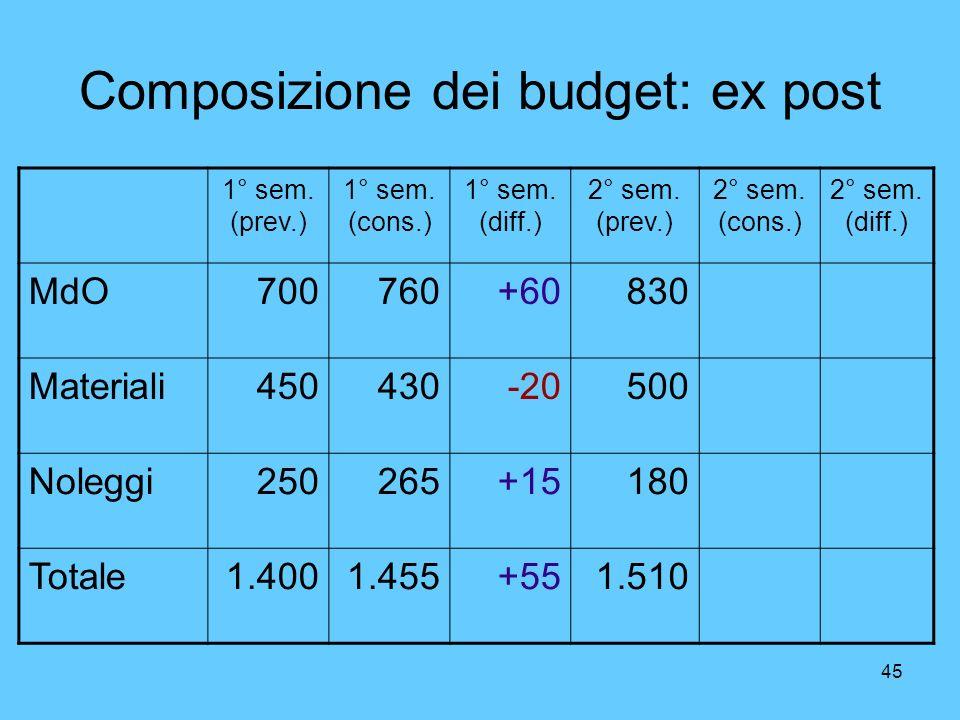 Composizione dei budget: ex post