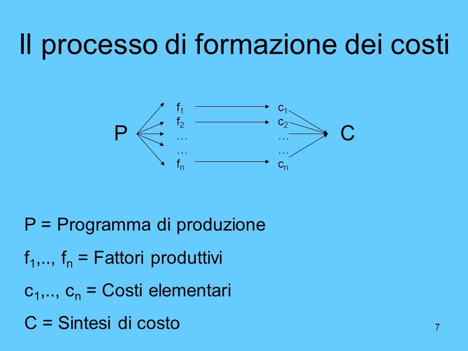 Il processo di formazione dei costi