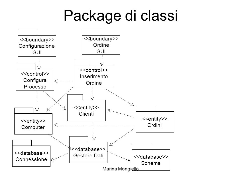 Package di classi <<boundary>> <<boundary>>