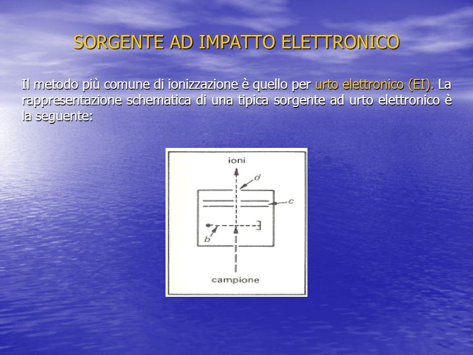 SORGENTE AD IMPATTO ELETTRONICO