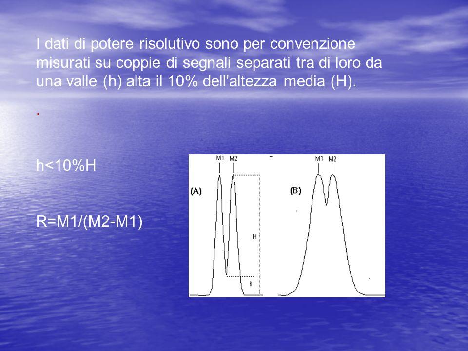 I dati di potere risolutivo sono per convenzione misurati su coppie di segnali separati tra di loro da una valle (h) alta il 10% dell altezza media (H).