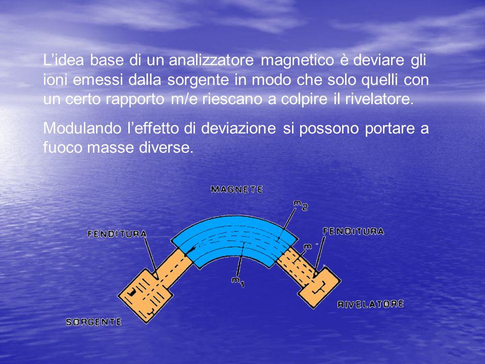 L'idea base di un analizzatore magnetico è deviare gli ioni emessi dalla sorgente in modo che solo quelli con un certo rapporto m/e riescano a colpire il rivelatore.