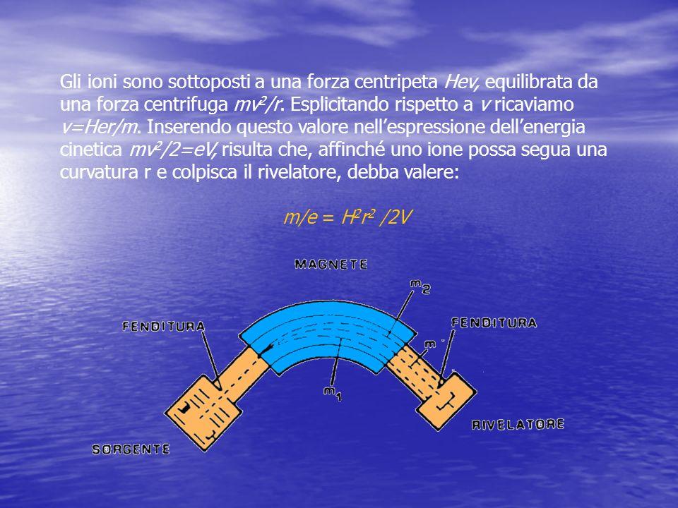 Gli ioni sono sottoposti a una forza centripeta Hev, equilibrata da una forza centrifuga mv2/r. Esplicitando rispetto a v ricaviamo v=Her/m. Inserendo questo valore nell'espressione dell'energia cinetica mv2/2=eV, risulta che, affinché uno ione possa segua una curvatura r e colpisca il rivelatore, debba valere: