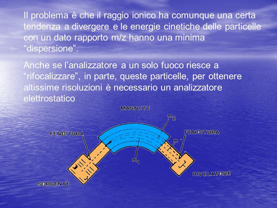 Il problema è che il raggio ionico ha comunque una certa tendenza a divergere e le energie cinetiche delle particelle con un dato rapporto m/z hanno una minima dispersione .