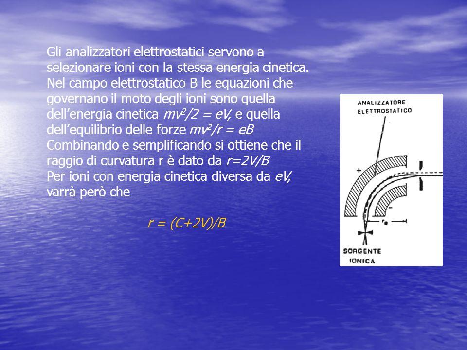 Gli analizzatori elettrostatici servono a selezionare ioni con la stessa energia cinetica.