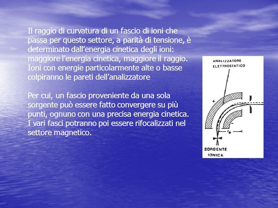 Il raggio di curvatura di un fascio di ioni che passa per questo settore, a parità di tensione, è determinato dall'energia cinetica degli ioni: maggiore l'energia cinetica, maggiore il raggio. Ioni con energie particolarmente alte o basse colpiranno le pareti dell'analizzatore