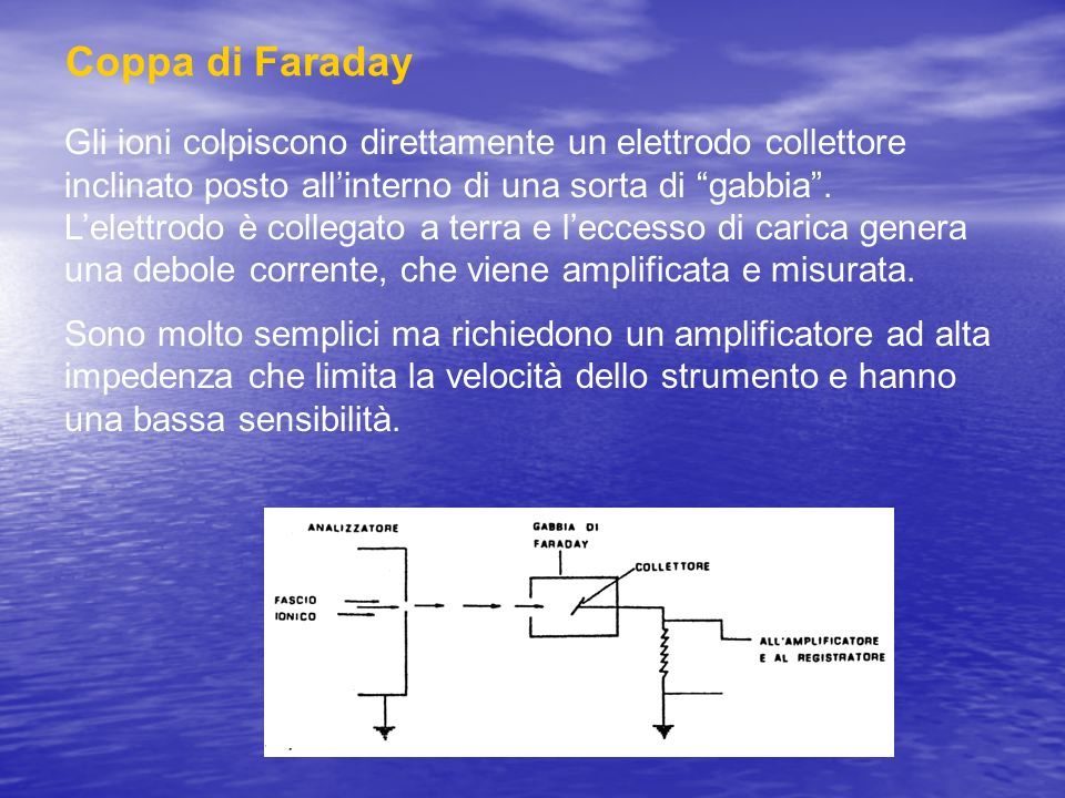 Coppa di Faraday
