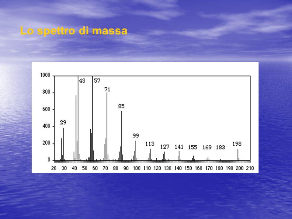 Lo spettro di massa
