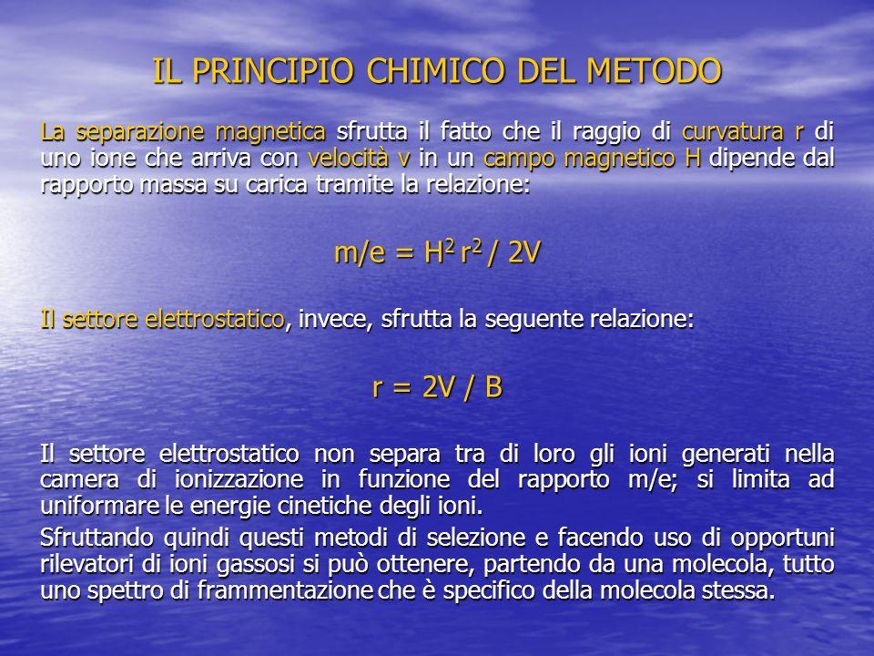 IL PRINCIPIO CHIMICO DEL METODO