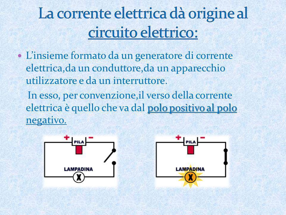 La corrente elettrica dà origine al circuito elettrico: